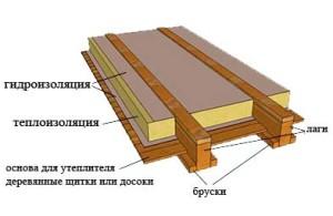 утеплитель для пола в деревянном доме
