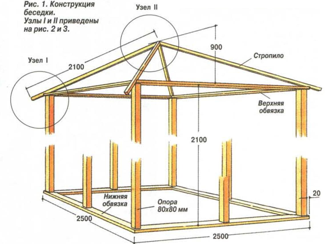 Вальмовая крыша беседки своими руками чертежи и